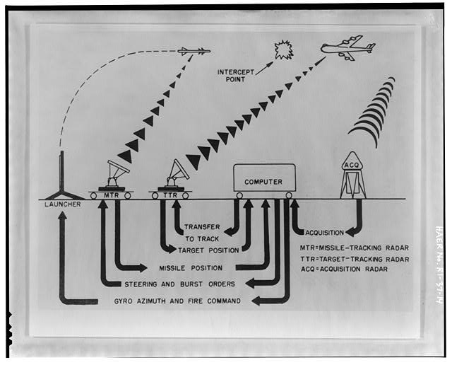 Photocopy of drawing showing data flow of radar at control area from 'Procedures and Drills for the NIKE Ajax System,' Department of the Army Field Manual, FM-44-80 from Institute for Military History, Carlisle Barracks, Carlisle, PA, 1956